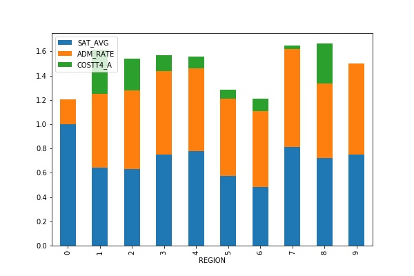 How To Create A Matplotlib Stacked Bar Chart Bmc Blogs