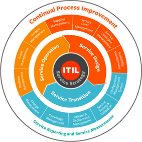 Itil V4 Intro To The 2019 Itil Update Bmc Blogs