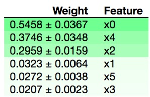 Using scikit-learn Permutation Importance to Weight the