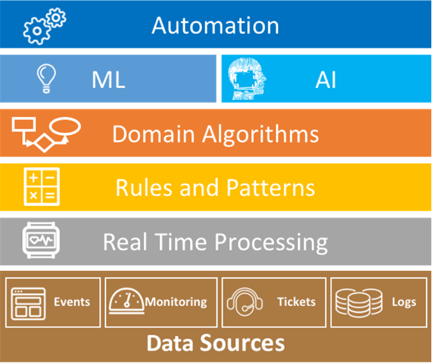 Image result for Artificial Intelligence for IT Operations (AIOps)