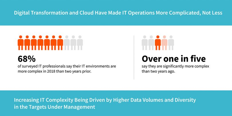 IT Process Automation: essential for modern IT Operations