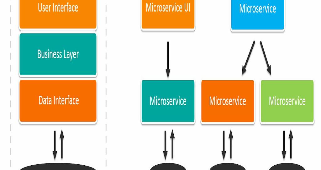 Monolithic vs Microservices Architecture (MSA) – BMC Blogs