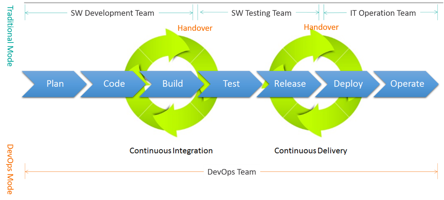 Comparison of Traditional vs DevOps Mode