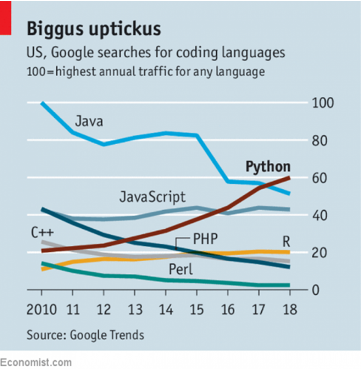 Python vs Java: Why Python is Becoming More Popular than