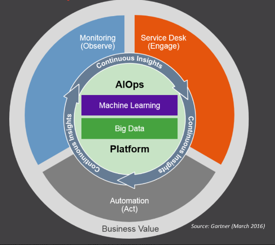 AIOps and the New IT Skill Sets – BMC Blogs