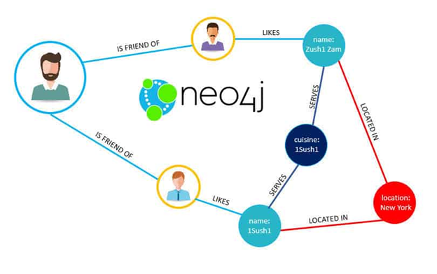 Introduction to the Neo4j Graph Database – BMC Blogs