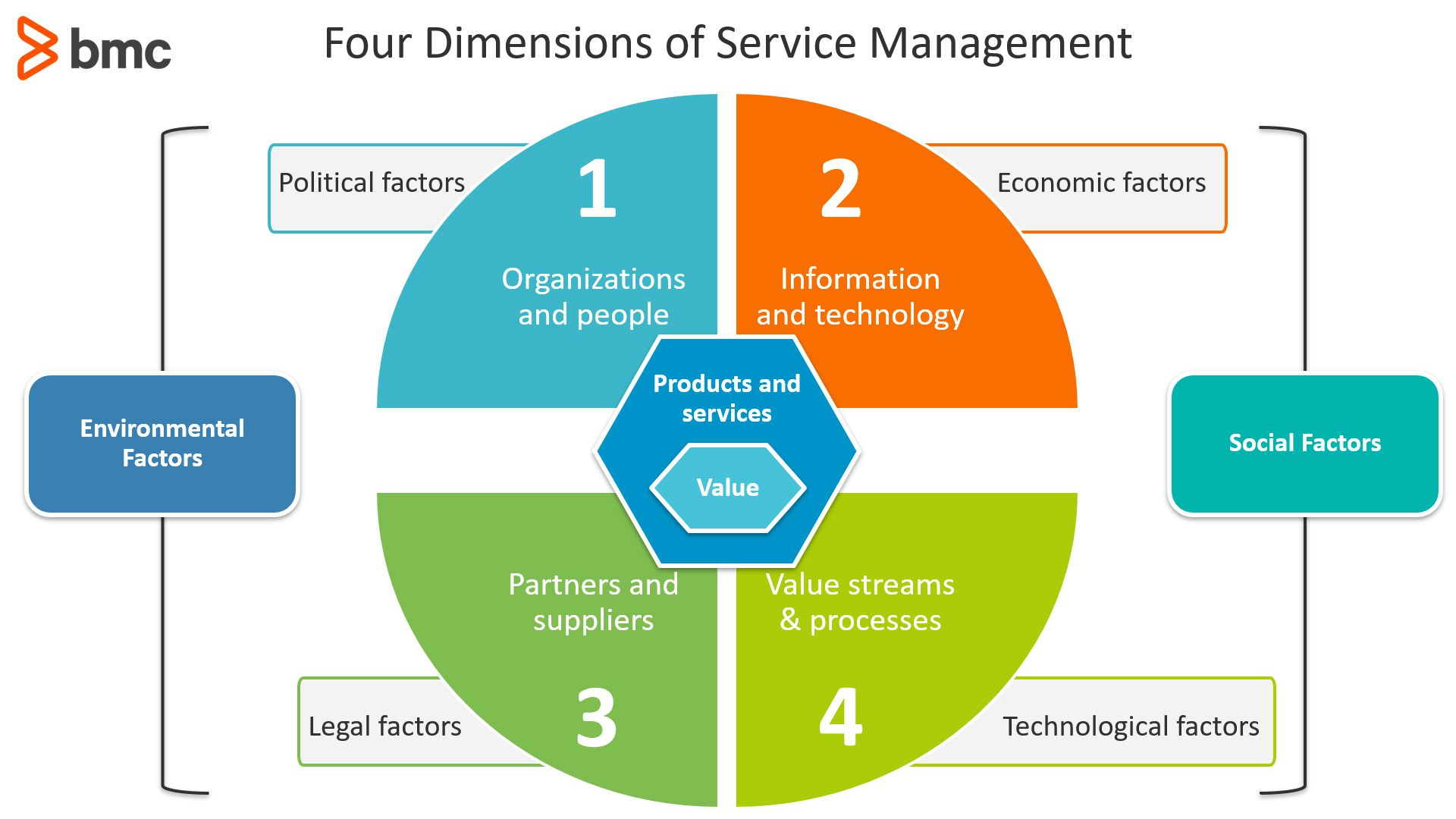 Four Dimensions of Service Management