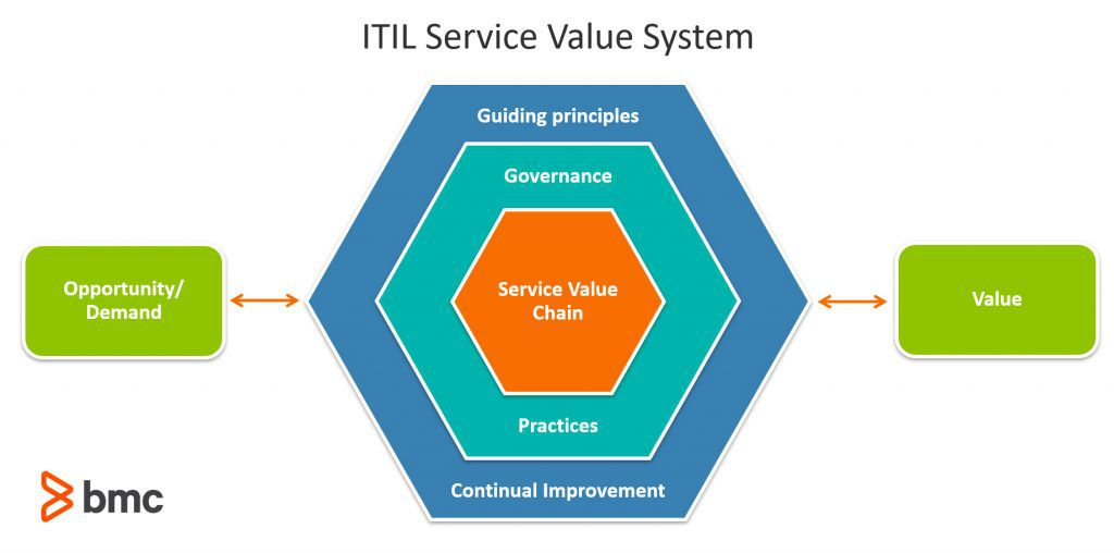 ITIL Service Value System