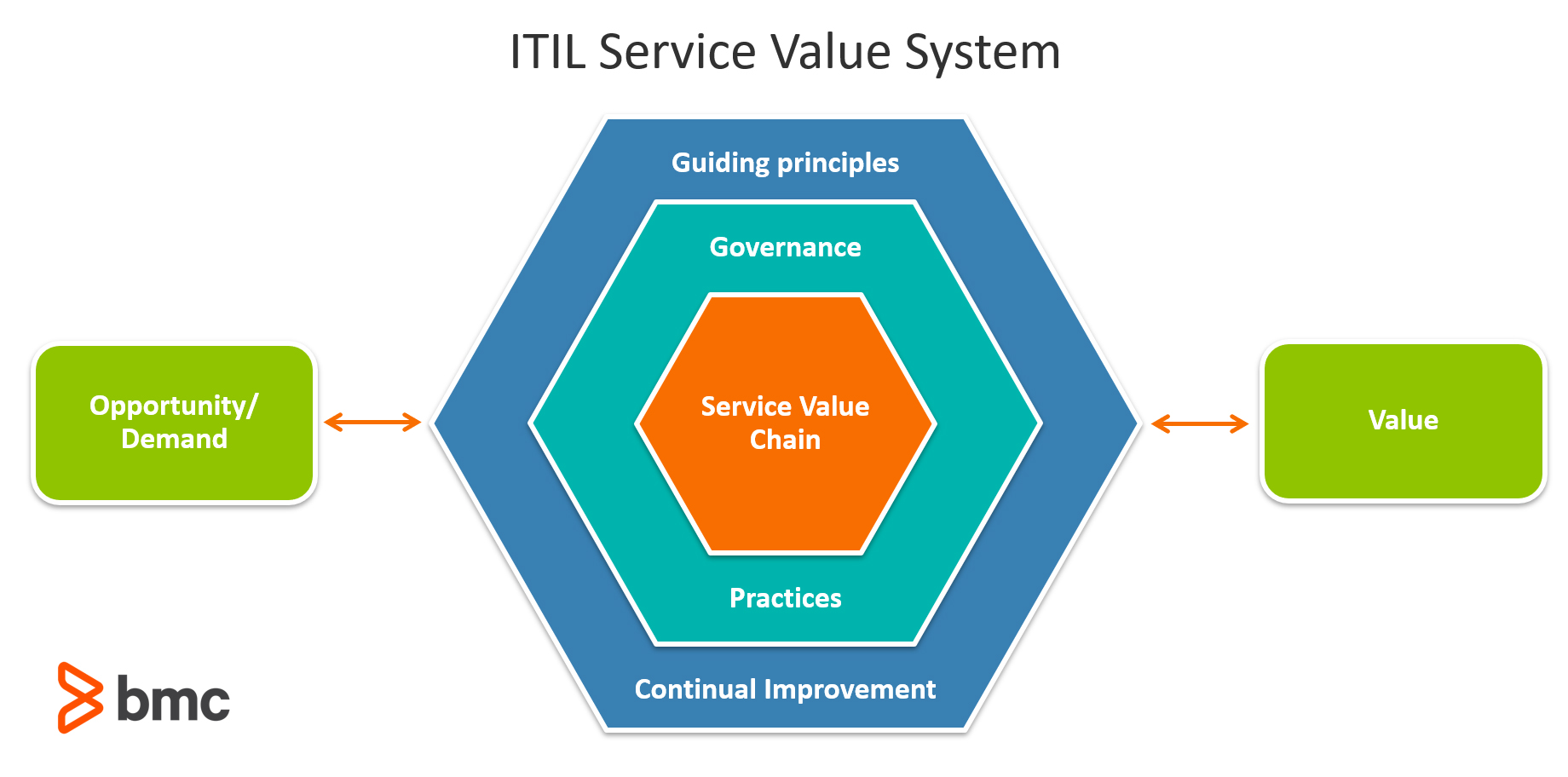 The ITIL Service Value System (SVS)