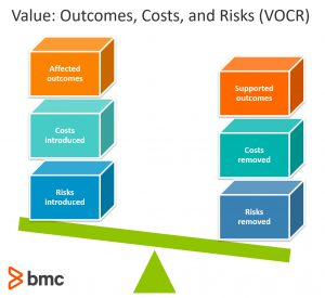 Value as a function of outcomes, costs and risks