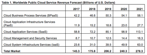 SaaS Growth Trends in 2019 – BMC Blogs