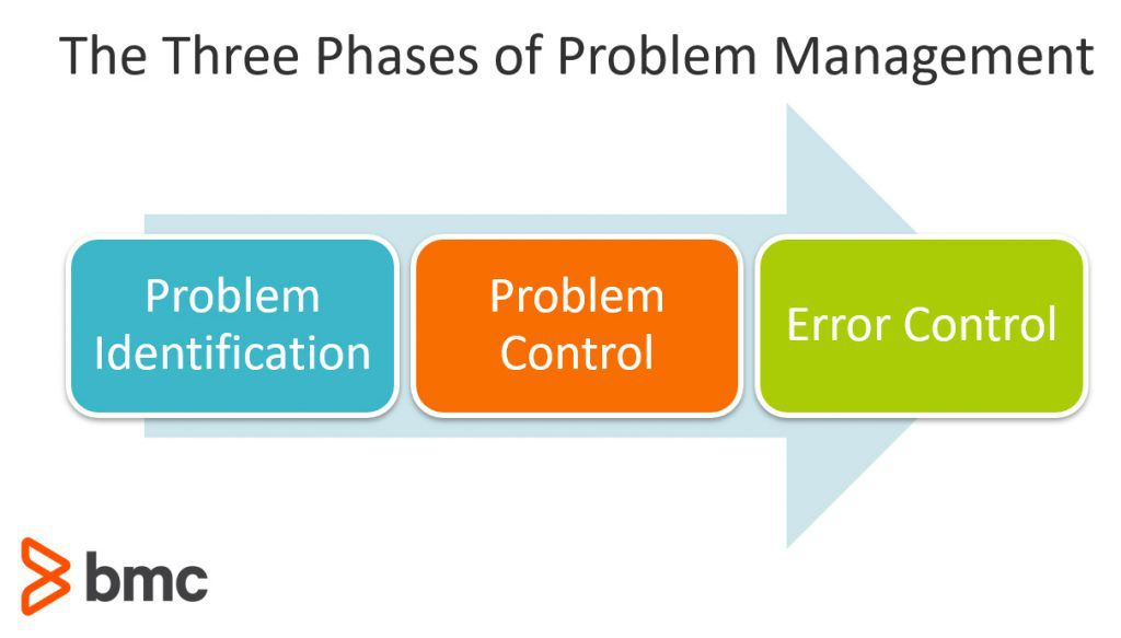 The Three Phases of Problem Management: Problem Identification, Problem Control, and Error Control