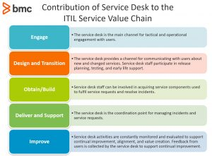 Contribution of Service Desk to the ITIL Service Value Chain