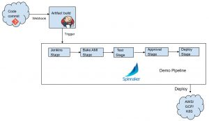 Introduction to Spinnaker – BMC Blogs