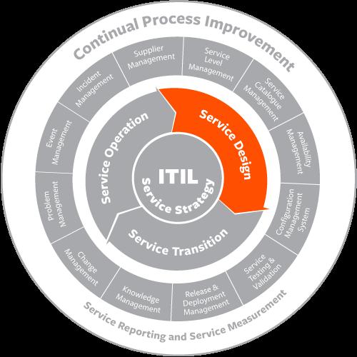 ITIL® Capacity Management – BMC Blogs