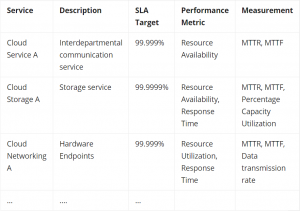 Service Level Agreement Sla Examples And Template Bmc Blogs