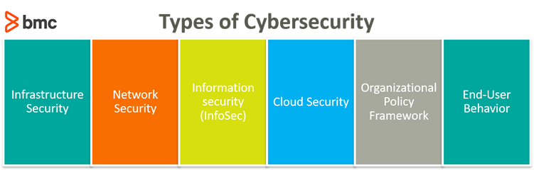 Types of Cybersecurity