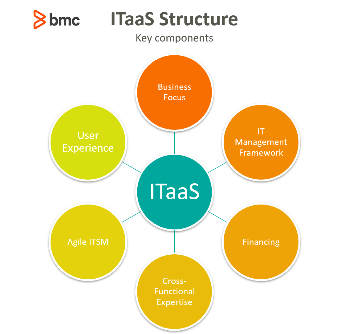ITaas Structure
