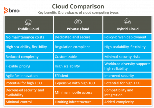 Public Vs Private Vs Hybrid Cloud Differences Bmc Blogs