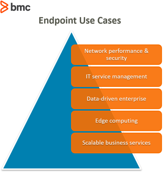 Endpoint Use Cases