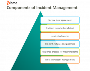 incident management v3
