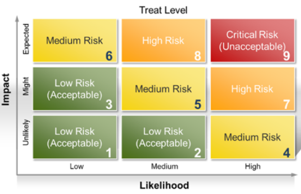 Risk Assessment Vs Vulnerability Assessment How To Use Both Bmc Blogs It is the process that will assist you to explore, analyze and evaluate the security concerns in your computer and the network system. risk assessment vs vulnerability