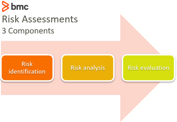 Risk Assessment Vs Vulnerability Assessment How To Use Both Bmc Blogs In an assessment, the feedback is based on observation and positive & negative points. risk assessment vs vulnerability