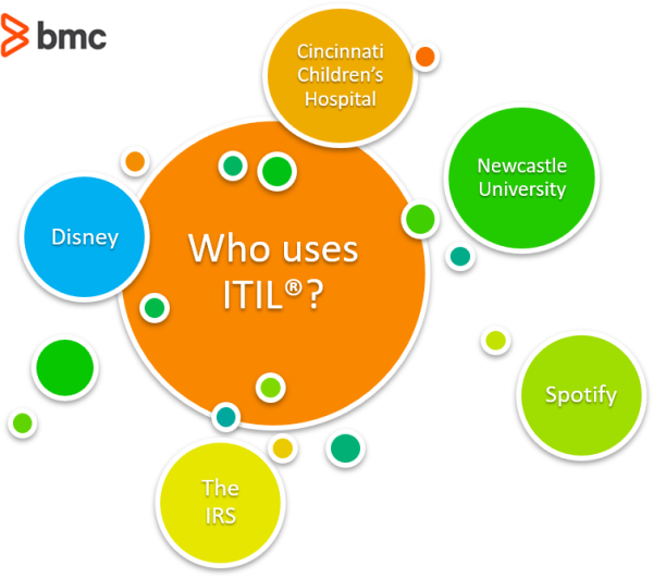 Who Uses ITIL in 2020