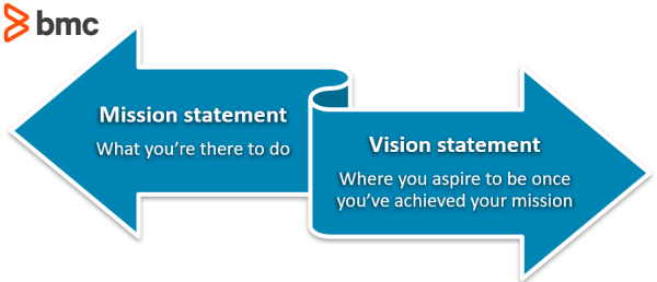 Service Desk Mission Statement