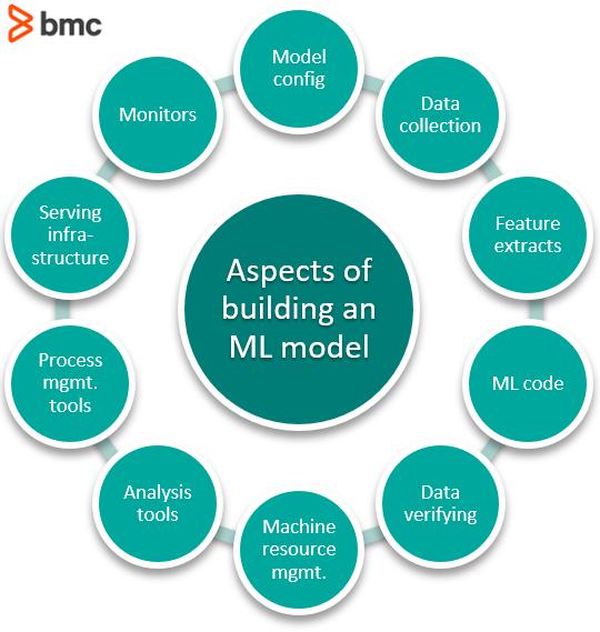 ML models