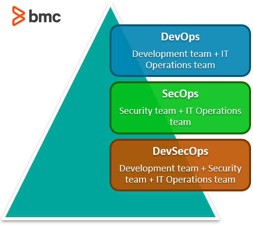 SecOps and DevSecOps offer ways to embed security in the entire product lifecycle