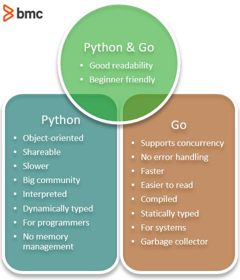 Python and Go