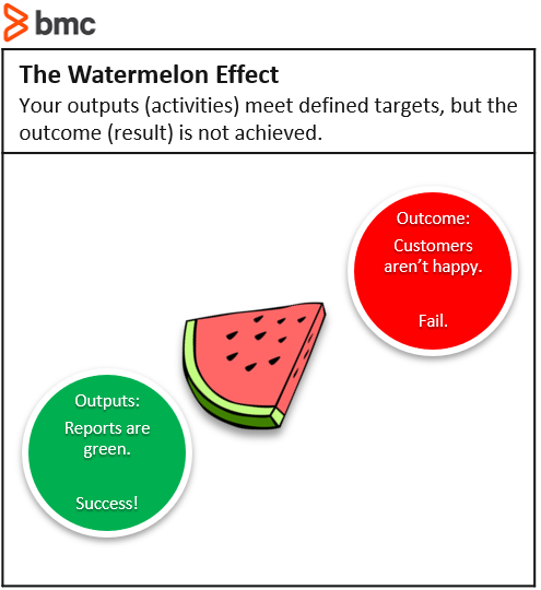 The Watermelon Effect