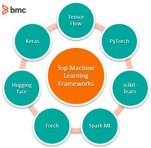 Top Machine Learning Frameworks To Use in 2020 – BMC Blogs