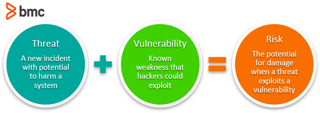 threat vulnerability risk